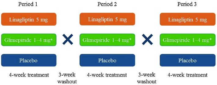 Staburo biostatistics support in diabetes trial